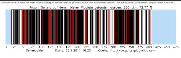 bis22Feb gefundene Plagiate in Hrn Frvuz Guttenbergs Dr.Arbeit in 286 Seiten-rot mehrere getrraubte Stellen-Schwarz aus einer Quelle